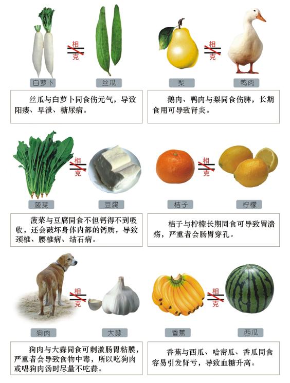 食物相剋圖表